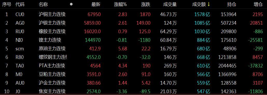 逐日四张图纵览期市:沪铜单日成交超1500亿 期价续创阶段新高