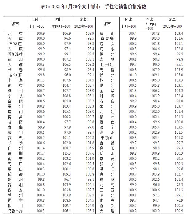 统计局:1月份各线都会商品房代价环比涨幅有所扩大