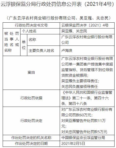 广东云浮农商行违法遭罚60万元 贷款资金被调用