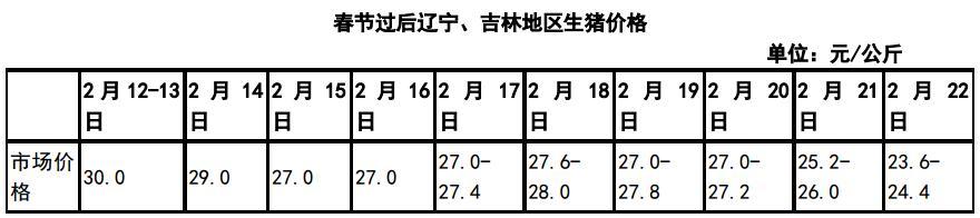 节后东北猪价快速下跌 3-4月国内猪价或酝酿反弹