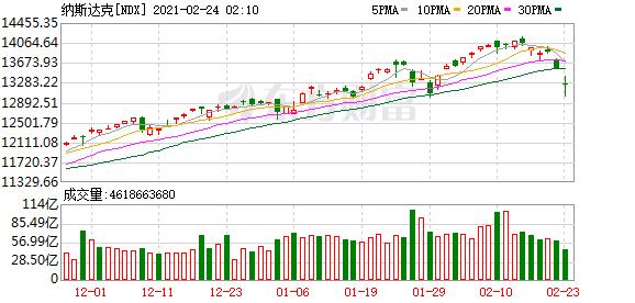 新债王成预言家 美股像1987年那样闪崩?联储加息预期已大幅升温