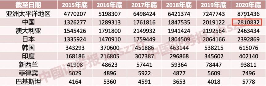 庞大突破!亚太第一 环球第五 中国公募基金排名跃