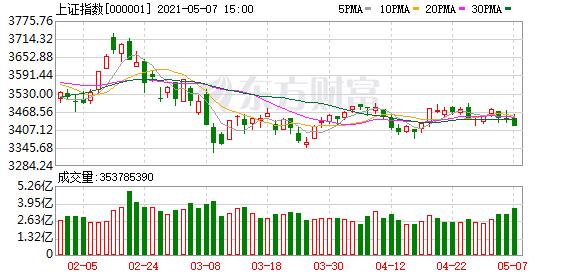 秦洪看盘:A股市场出现风格