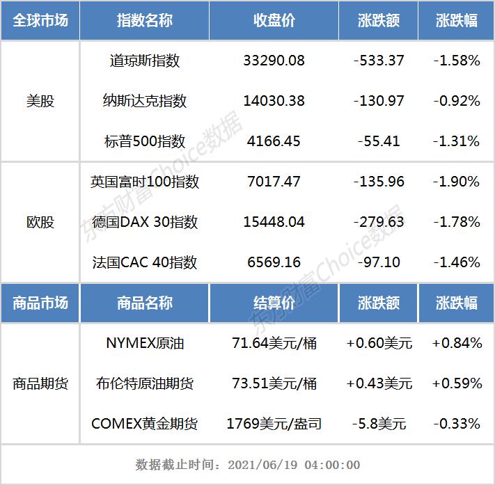 隔夜外盘:西欧股市团体收跌 道指连续五个买卖业务日下滑