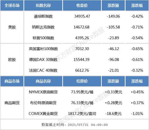 隔夜外盘:西欧股市团体下跌 亚马逊跌超7%